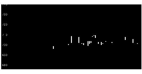 8190ヤマナカの株式チャート