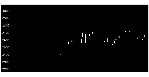 8194ライフコーポの株式チャート