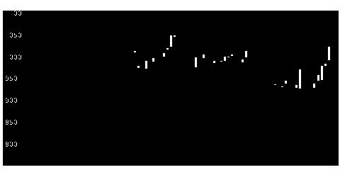 8242H2Oリテイの株価チャート