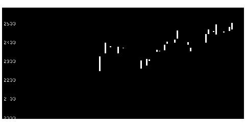 8252丸井Gの株式チャート