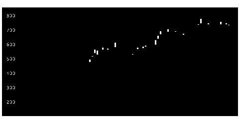 8253クレディセゾンの株式チャート