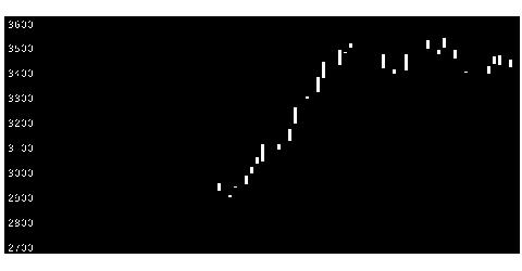 8255アクシアルの株価チャート