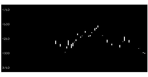 8283PALTACの株価チャート