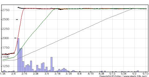 8293ATグループの株価チャート
