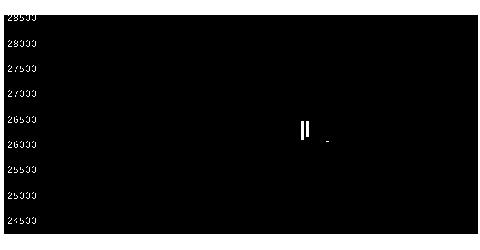 8301日銀の株式チャート