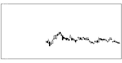 8303新生銀行の株価チャート