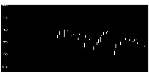 8306三菱UFJのチャート