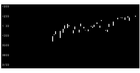 8316三井住友FGの株価チャート