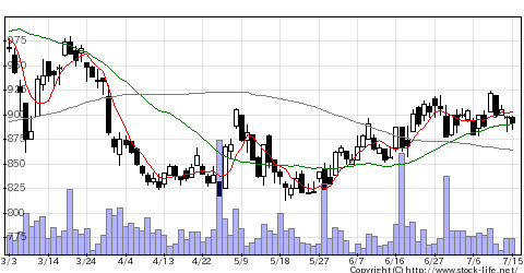 8344山形銀行の株価チャート