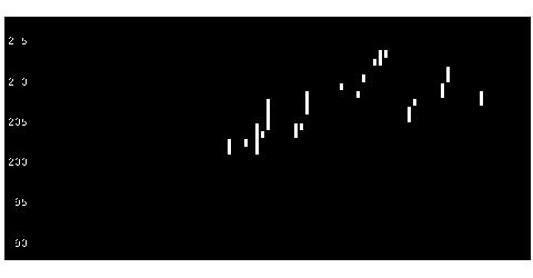 8346東邦銀行のチャート