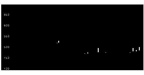 8398筑邦銀の株価チャート