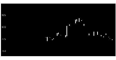 8399琉球銀のチャート