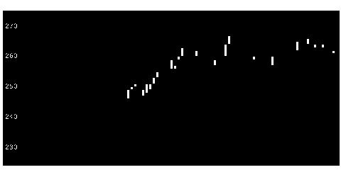 8410セブン銀のチャート