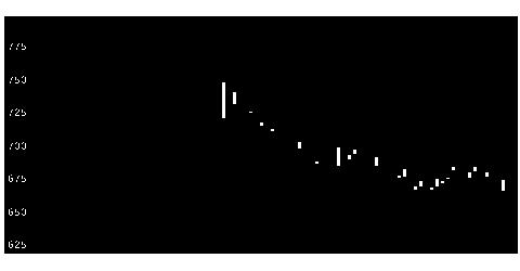 8416高知銀行のチャート