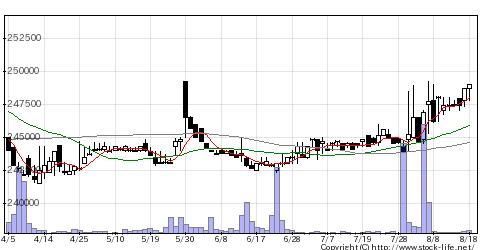 8421信金中央の株価チャート