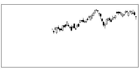 8424芙蓉総合リースの株式チャート