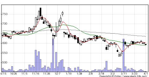8462FVCの株価チャート