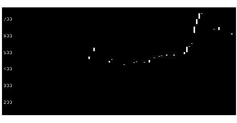 8508Jトラストの株価チャート