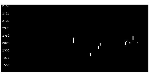 8540福岡中央銀行の株式チャート