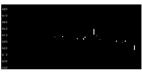 8554南日本銀行の株価チャート