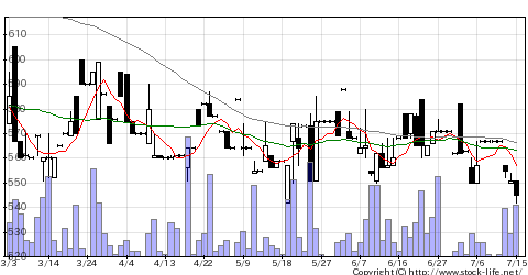 8559豊和銀行のチャート