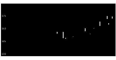 8560宮崎太陽銀行のチャート