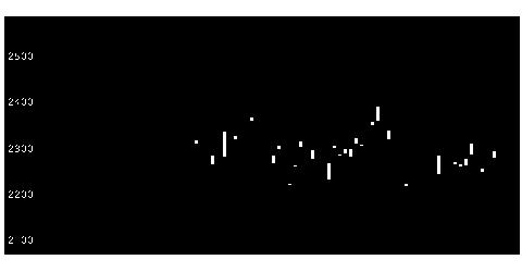 8591オリックスの株価チャート