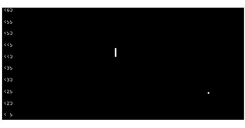 8594中道リースの株式チャート