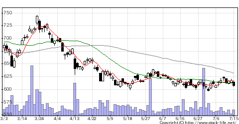 8601大和証券グループ本社の株価チャート