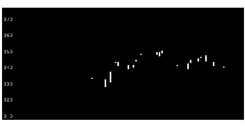 8609岡三証券グループの株価チャート