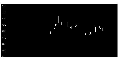 8613丸三証券の株式チャート