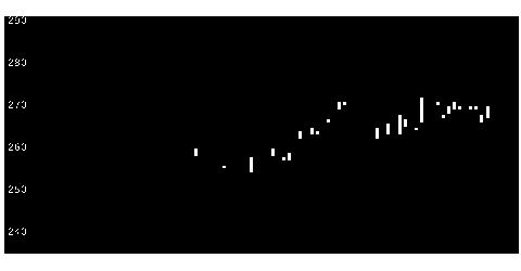 8622水戸証券の株式チャート
