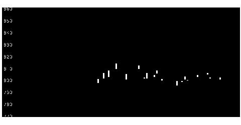 8628松井証券の株式チャート