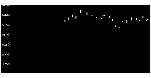 8630SOMPOの株式チャート