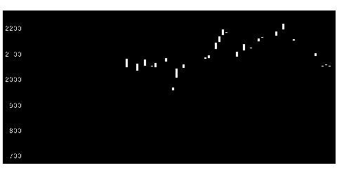 8697日本取引所グループの株式チャート