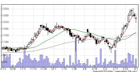 8699沢田HDの株価チャート