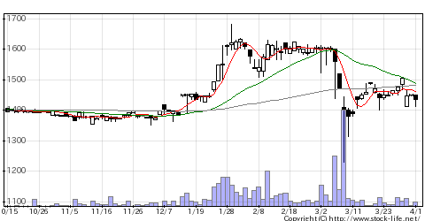 8700丸八証券の株価チャート