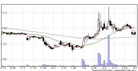 8705岡藤ホールディングスの株価チャート