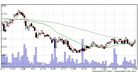 8706極東証券の株価チャート