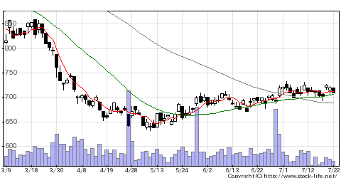 8708藍澤證券の株価チャート