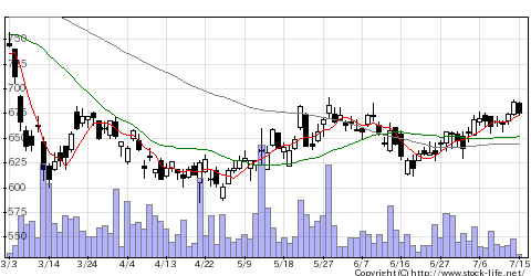 8715アニコムHDの株価チャート