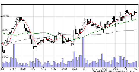 8725MS&ADの株価チャート