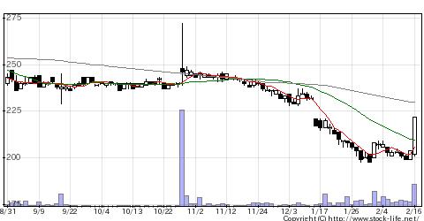 8740フジトミの株価チャート