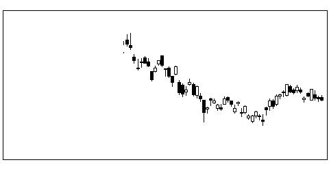 8750第一生命HDの株価チャート