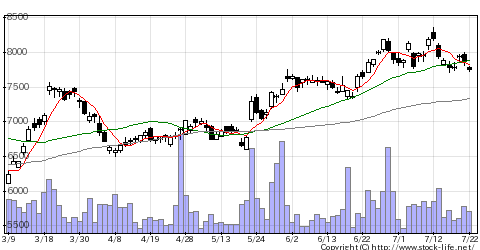 8766東京海上のチャート