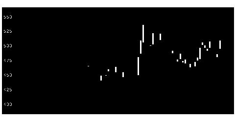 8769アドバンRMの株式チャート