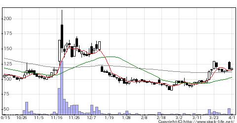 8783GFAの株価チャート