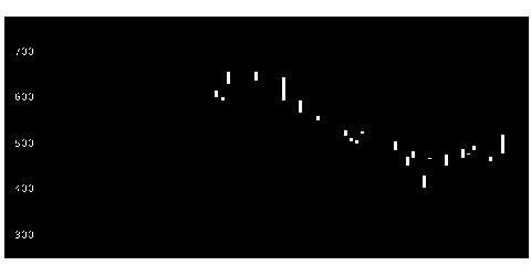 8795T&Dの株式チャート
