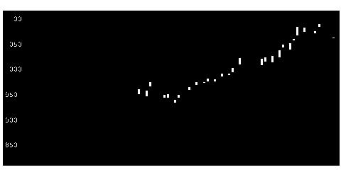 8798アドバンスクリエイトの株価チャート