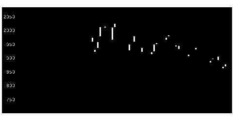 8802菱地所の株価チャート